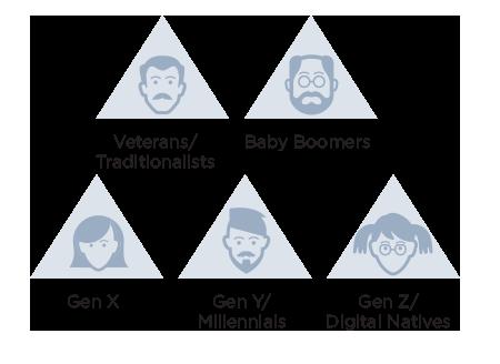 multi-generational infographic
